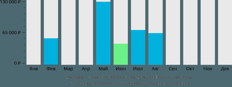 Динамика стоимости авиабилетов из Днепра в Бургас по месяцам