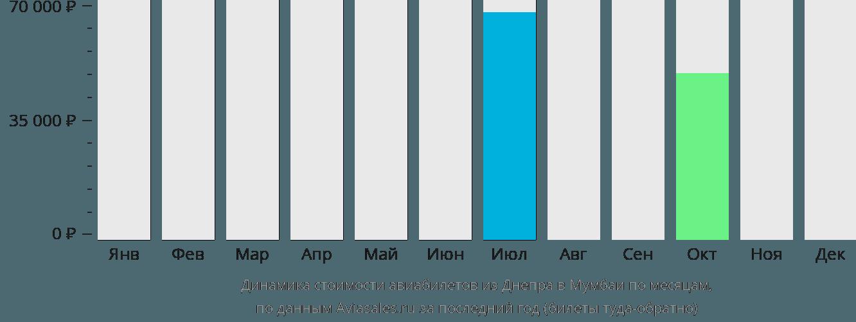 Динамика стоимости авиабилетов из Днепра в Мумбаи по месяцам