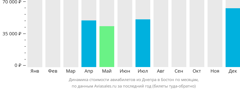 Динамика стоимости авиабилетов из Днепра в Бостон по месяцам
