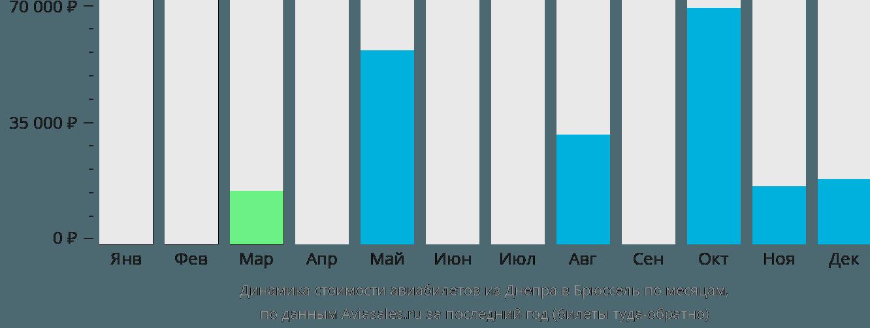Динамика стоимости авиабилетов из Днепра в Брюссель по месяцам