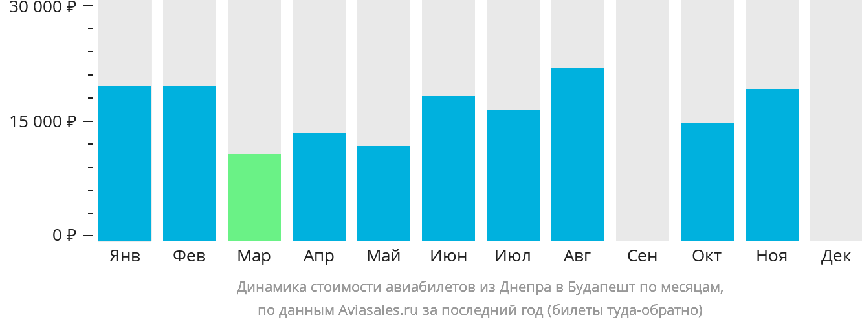 Динамика стоимости авиабилетов из Днепра в Будапешт по месяцам