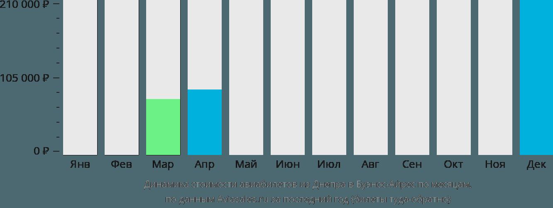 Динамика стоимости авиабилетов из Днепра в Буэнос-Айрес по месяцам