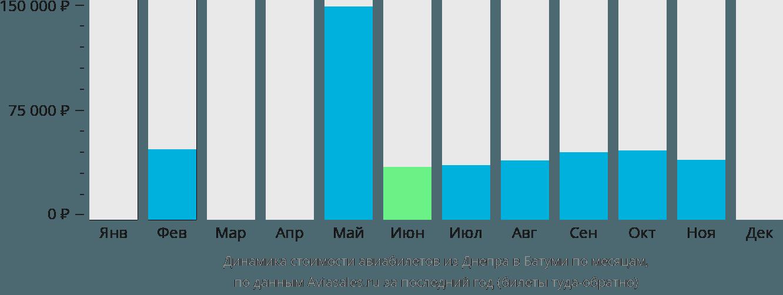 Динамика стоимости авиабилетов из Днепра в Батуми по месяцам