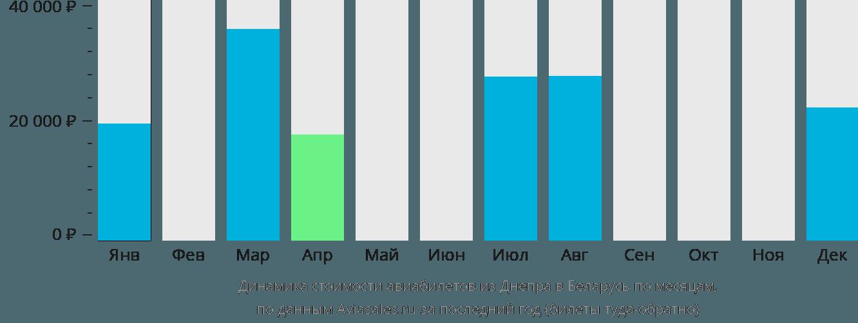 Динамика стоимости авиабилетов из Днепра в Беларусь по месяцам