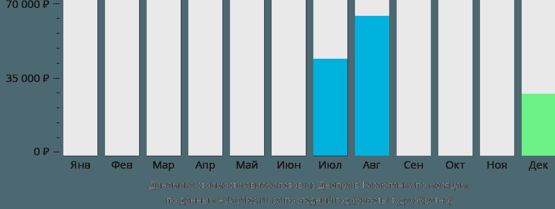 Динамика стоимости авиабилетов из Днепра в Касабланку по месяцам