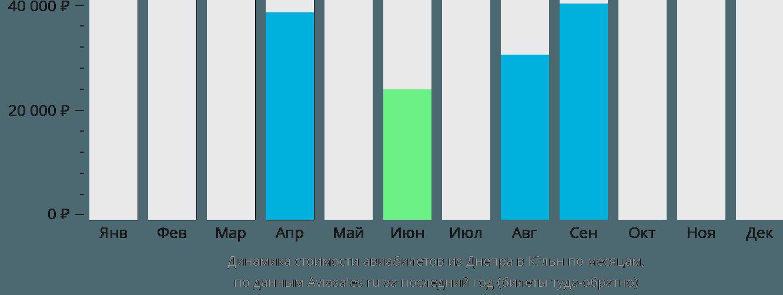 Динамика стоимости авиабилетов из Днепра в Кёльн по месяцам