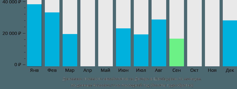 Динамика стоимости авиабилетов из Днепра в Швейцарию по месяцам