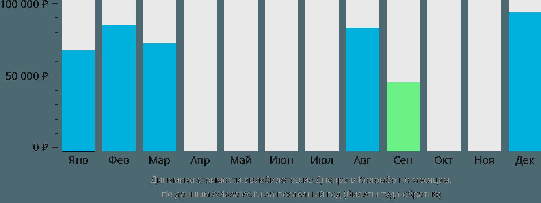 Динамика стоимости авиабилетов из Днепра в Коломбо по месяцам
