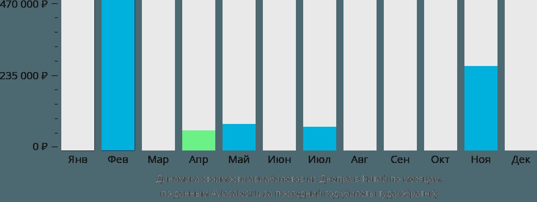 Динамика стоимости авиабилетов из Днепра в Китай по месяцам