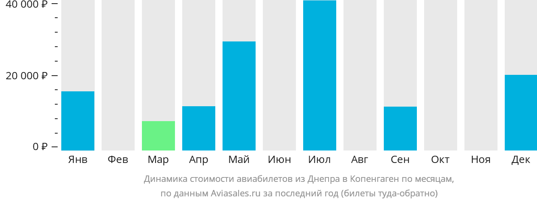 Динамика стоимости авиабилетов из Днепра в Копенгаген по месяцам