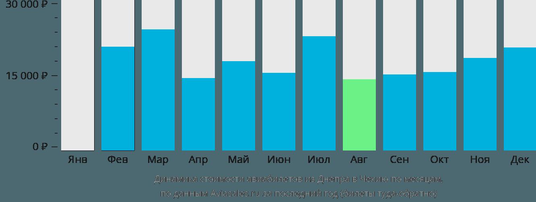 Динамика стоимости авиабилетов из Днепра в Чехию по месяцам