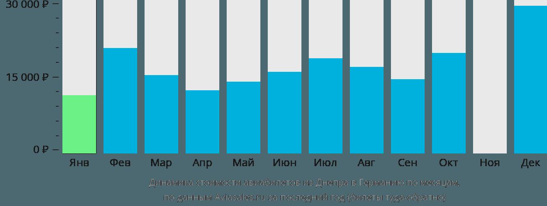 Динамика стоимости авиабилетов из Днепра в Германию по месяцам