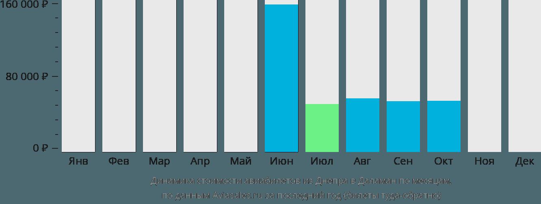 Динамика стоимости авиабилетов из Днепра в Даламан по месяцам