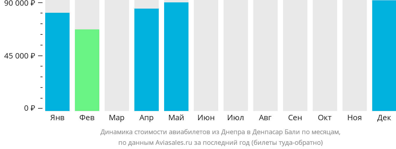 Динамика стоимости авиабилетов из Днепра в Денпасар Бали по месяцам