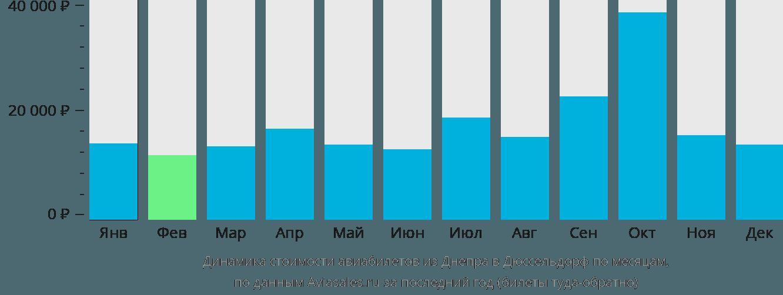 Динамика стоимости авиабилетов из Днепра в Дюссельдорф по месяцам