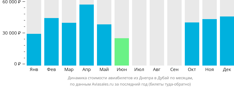 Динамика стоимости авиабилетов из Днепра в Дубай по месяцам