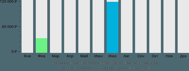 Динамика стоимости авиабилетов из Днепра в Никосию по месяцам