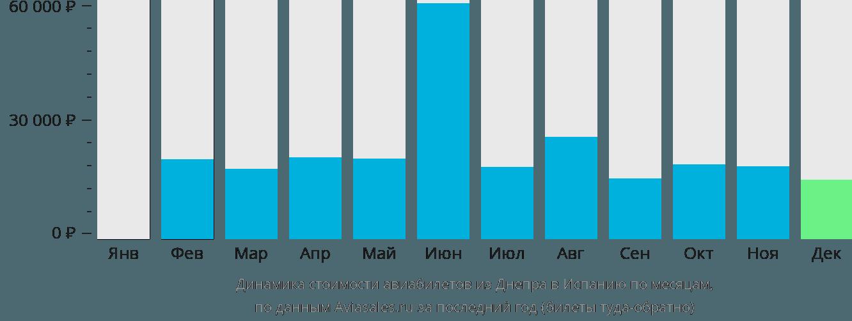 Динамика стоимости авиабилетов из Днепра в Испанию по месяцам