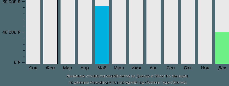 Динамика стоимости авиабилетов из Днепра в Эйлат по месяцам