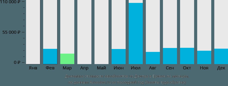 Динамика стоимости авиабилетов из Днепра в Ереван по месяцам