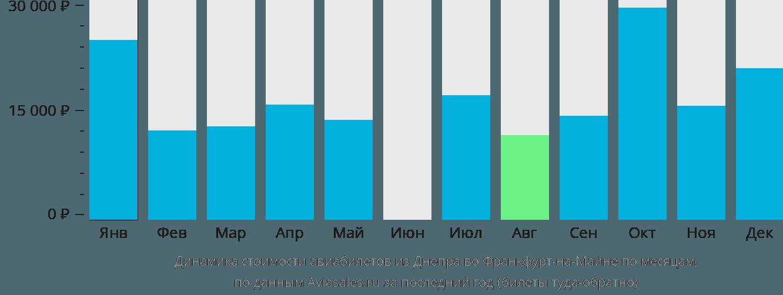 Динамика стоимости авиабилетов из Днепра во Франкфурт-на-Майне по месяцам