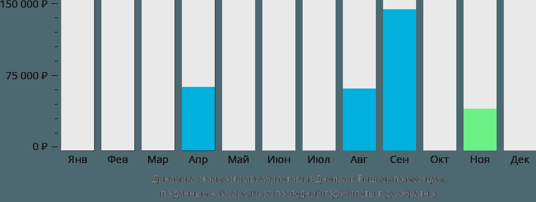 Динамика стоимости авиабилетов из Днепра в Бишкек по месяцам