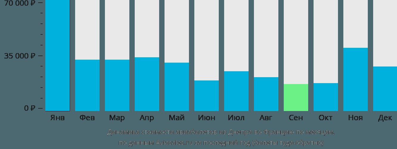 Динамика стоимости авиабилетов из Днепра во Францию по месяцам