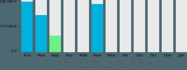 Динамика стоимости авиабилетов из Днепра в Гоа по месяцам