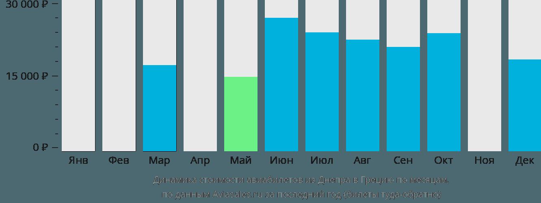 Динамика стоимости авиабилетов из Днепра в Грецию по месяцам