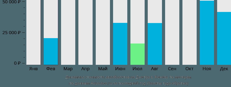 Динамика стоимости авиабилетов из Днепра в Женеву по месяцам