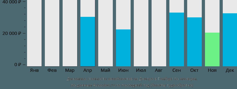 Динамика стоимости авиабилетов из Днепра в Гамбург по месяцам