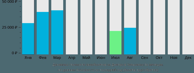 Динамика стоимости авиабилетов из Днепра в Хельсинки по месяцам