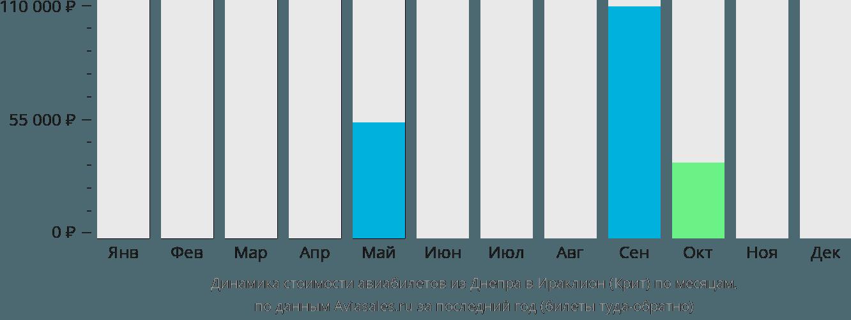 Динамика стоимости авиабилетов из Днепра в Ираклион (Крит) по месяцам