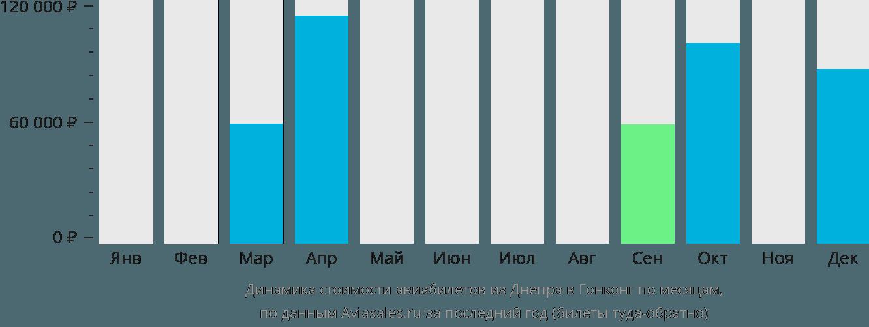 Динамика стоимости авиабилетов из Днепра в Гонконг по месяцам