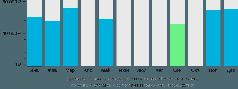 Динамика стоимости авиабилетов из Днепра на Пхукет по месяцам