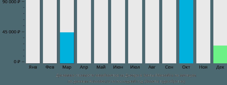 Динамика стоимости авиабилетов из Днепра в Ханты-Мансийск по месяцам