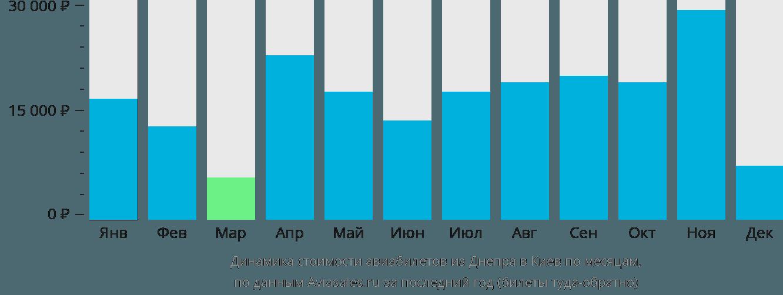 Динамика стоимости авиабилетов из Днепра в Киев по месяцам