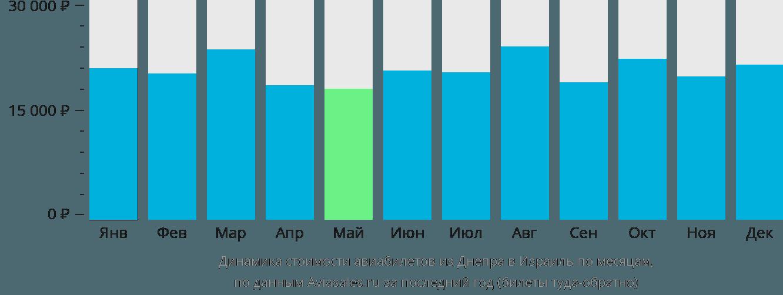 Динамика стоимости авиабилетов из Днепра в Израиль по месяцам