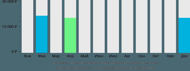 Динамика стоимости авиабилетов из Днепра в Инсбрук по месяцам