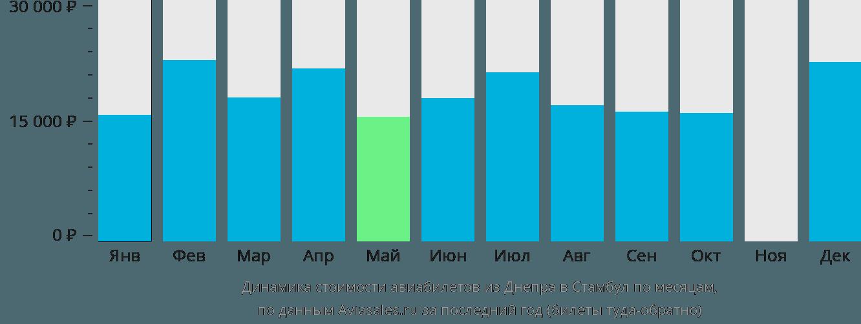 Динамика стоимости авиабилетов из Днепра в Стамбул по месяцам