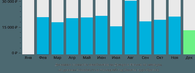 Динамика стоимости авиабилетов из Днепра в Италию по месяцам
