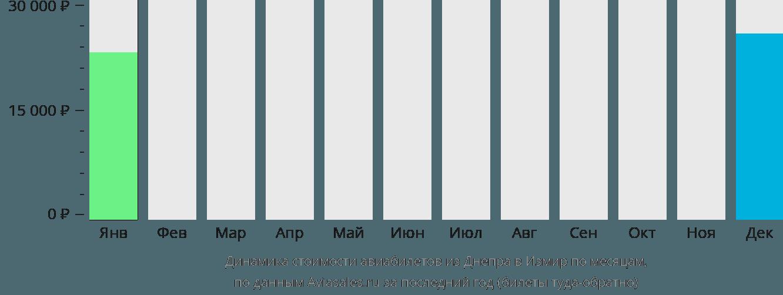 Динамика стоимости авиабилетов из Днепра в Измир по месяцам