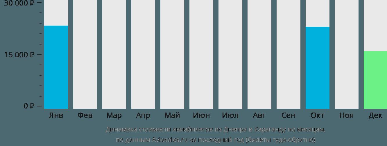 Динамика стоимости авиабилетов из Днепра в Караганду по месяцам