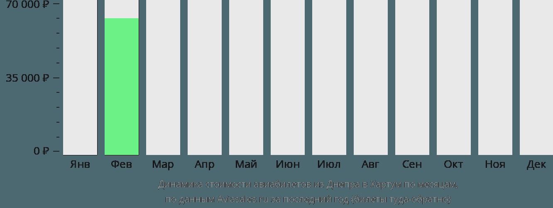 Динамика стоимости авиабилетов из Днепра в Хартум по месяцам