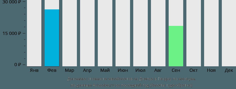 Динамика стоимости авиабилетов из Днепра в Гянджу по месяцам