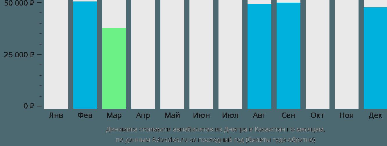Динамика стоимости авиабилетов из Днепра в Казахстан по месяцам