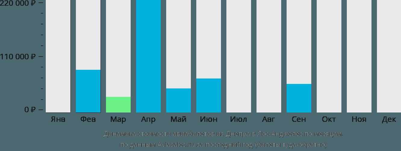 Динамика стоимости авиабилетов из Днепра в Лос-Анджелес по месяцам