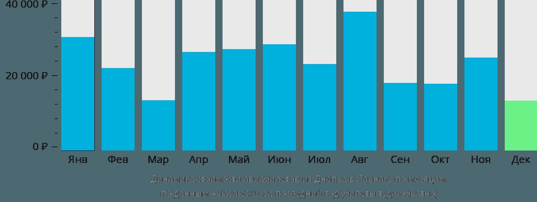 Динамика стоимости авиабилетов из Днепра в Ларнаку по месяцам