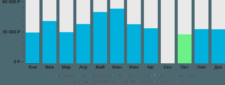 Динамика стоимости авиабилетов из Днепра в Санкт-Петербург по месяцам