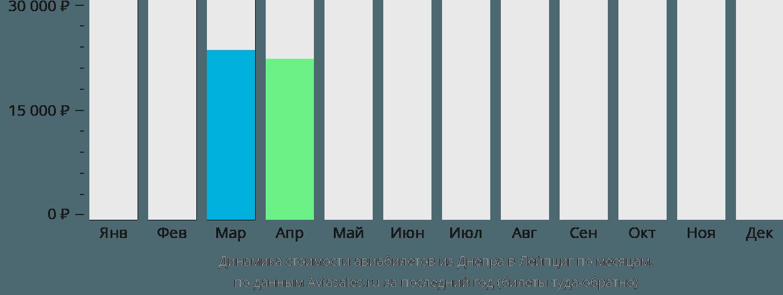 Динамика стоимости авиабилетов из Днепра в Лейпциг по месяцам